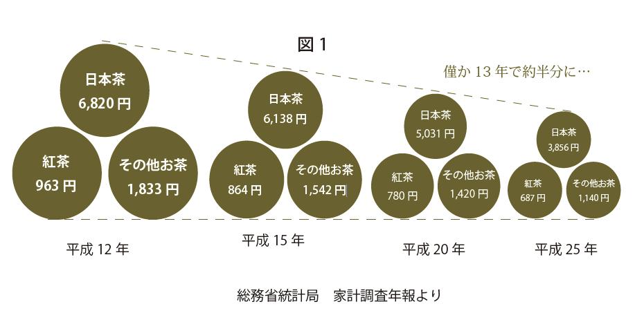 茶業界の縮小